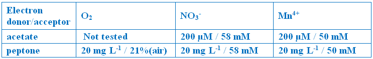 table of electron donors and acceptors used in this study