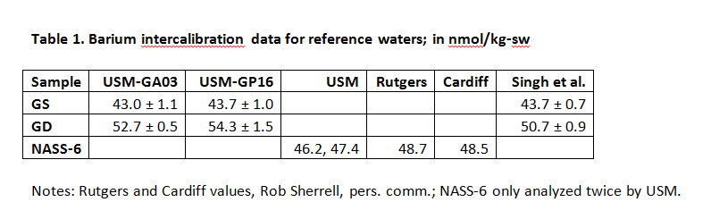 Table of Barium intercalibration data for reference waters